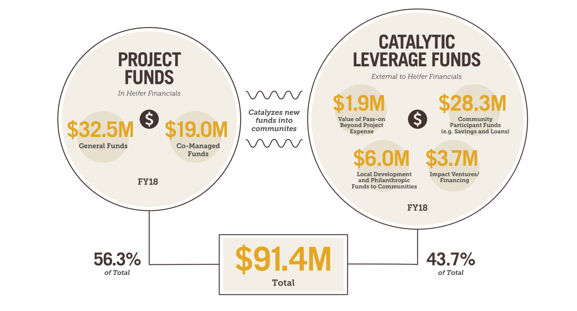 Infographic. Project funds of 32.5 million in general funds and 19 million in co-managed funds make up the Project funds and 56.3% of total funds. These are converted into Catalytic Funds, which make up 43.7% of total funds and include 1.9 million in value of pass-on beyond the project expense, 28.3 million in community participatory funds, 6 million in local development and philanthropic funds for communities, and 3.7 million in impact ventures and financing