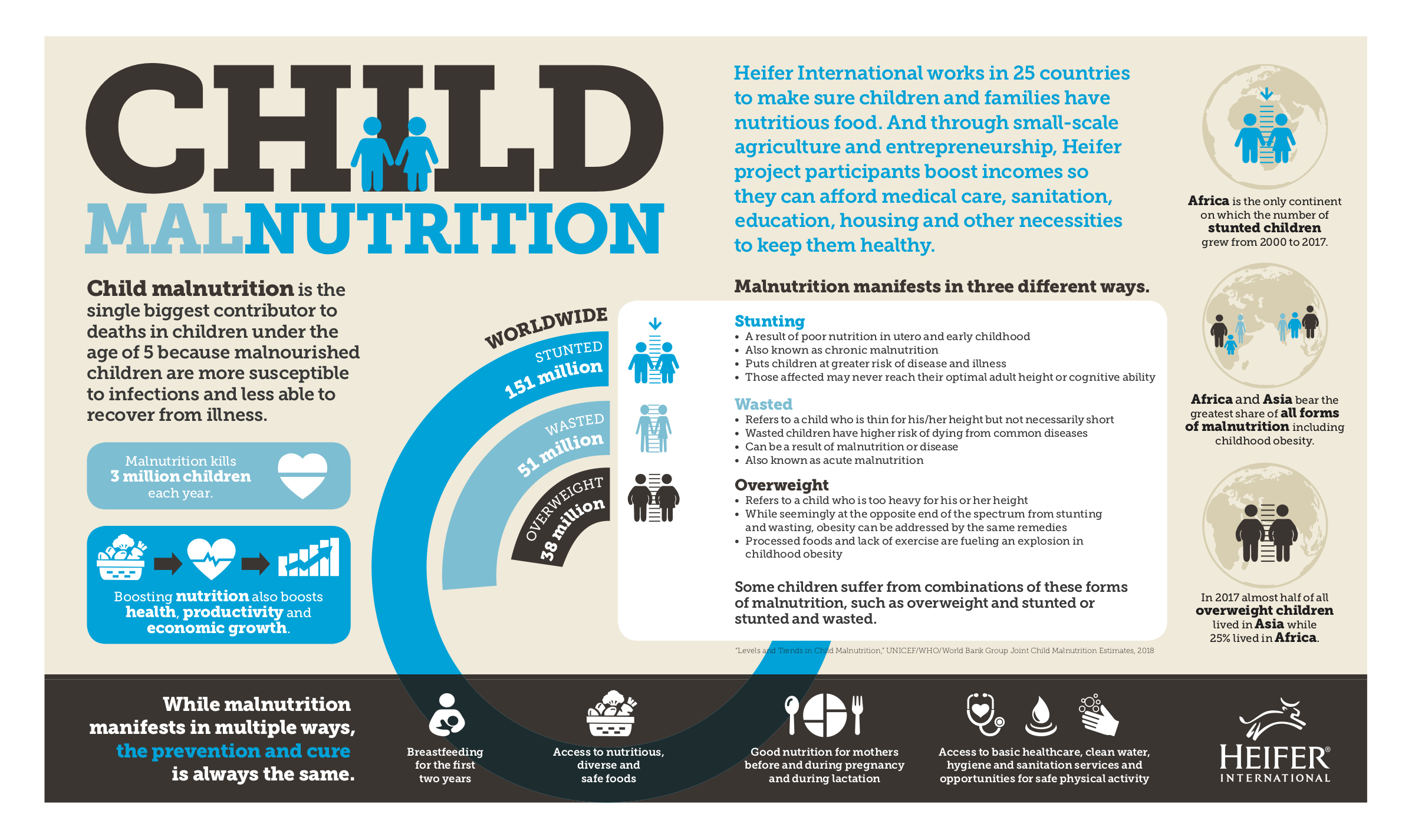 Statistics on childhood malnutrition
