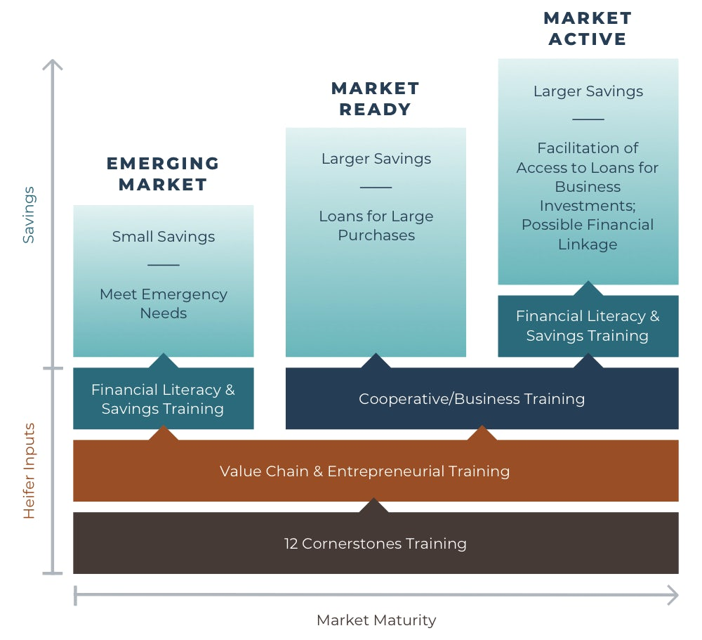 A diagram showing how communities can move from emerging market to market read to market active