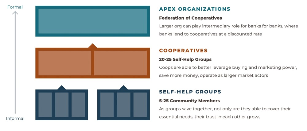 Diagram showing a foundation for scale, moving from self-help groups to cooperatives to apex organizations