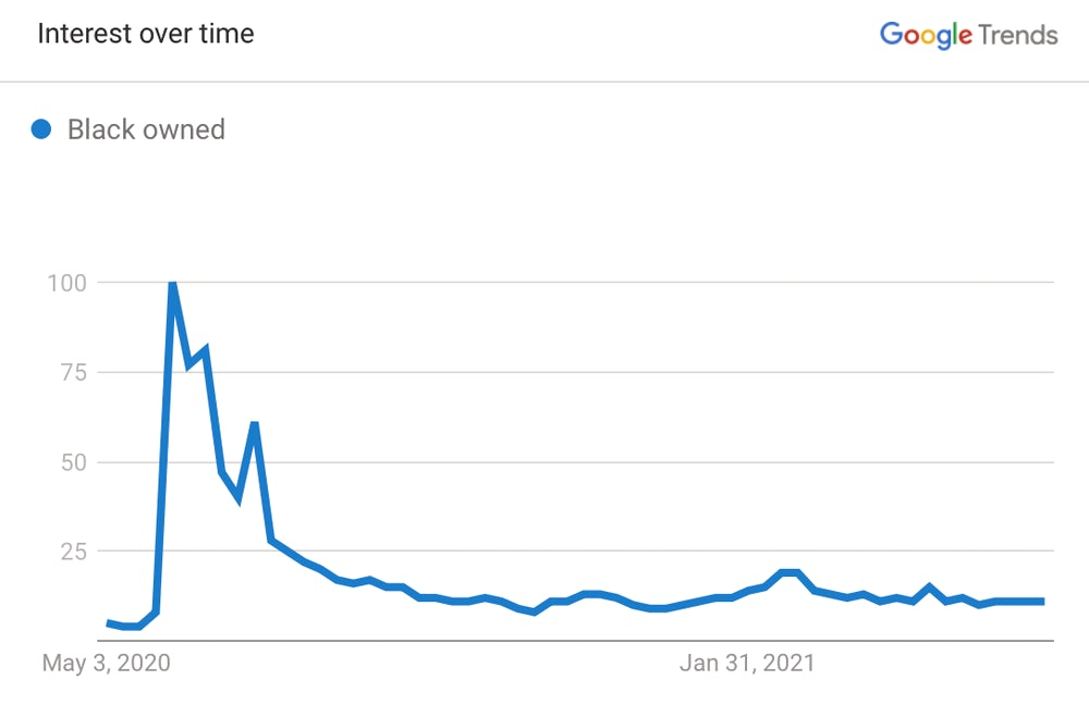 A graph shows the trends of Google searches for