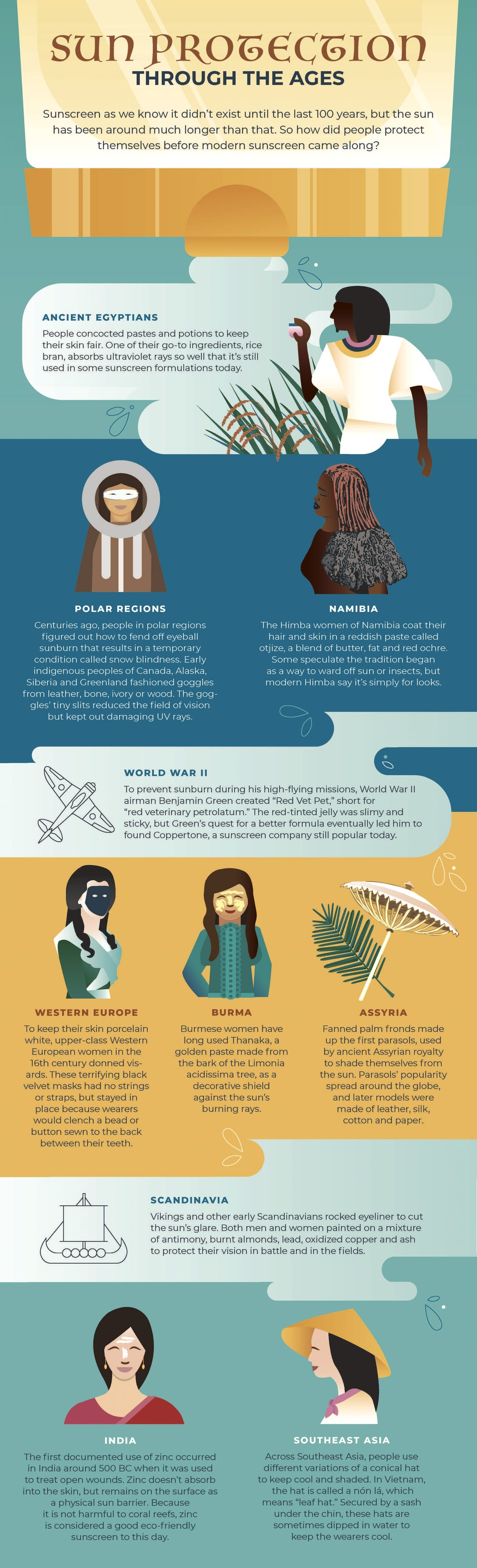 Infographic of historical methods of sun protection.