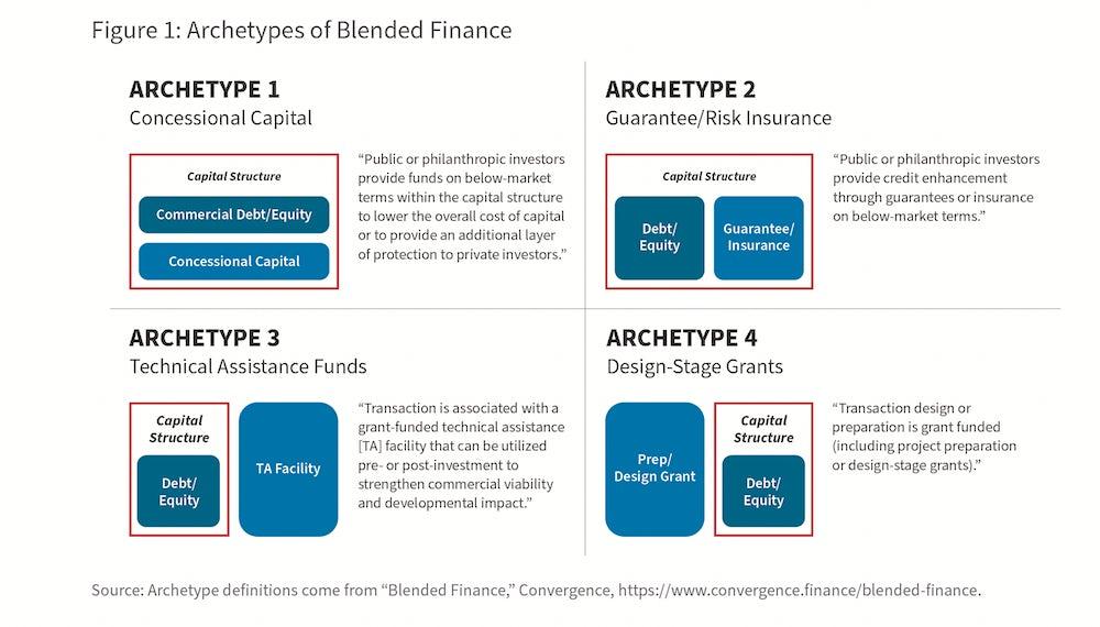 A chart showing blended finance models.
