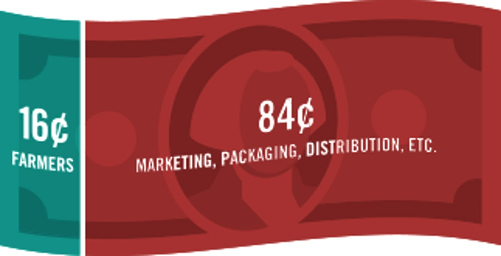 Infographic showing how farmers typically get 16 cents out of the dollar and 84 cents goes to marketing, packaging, distribution, etc.