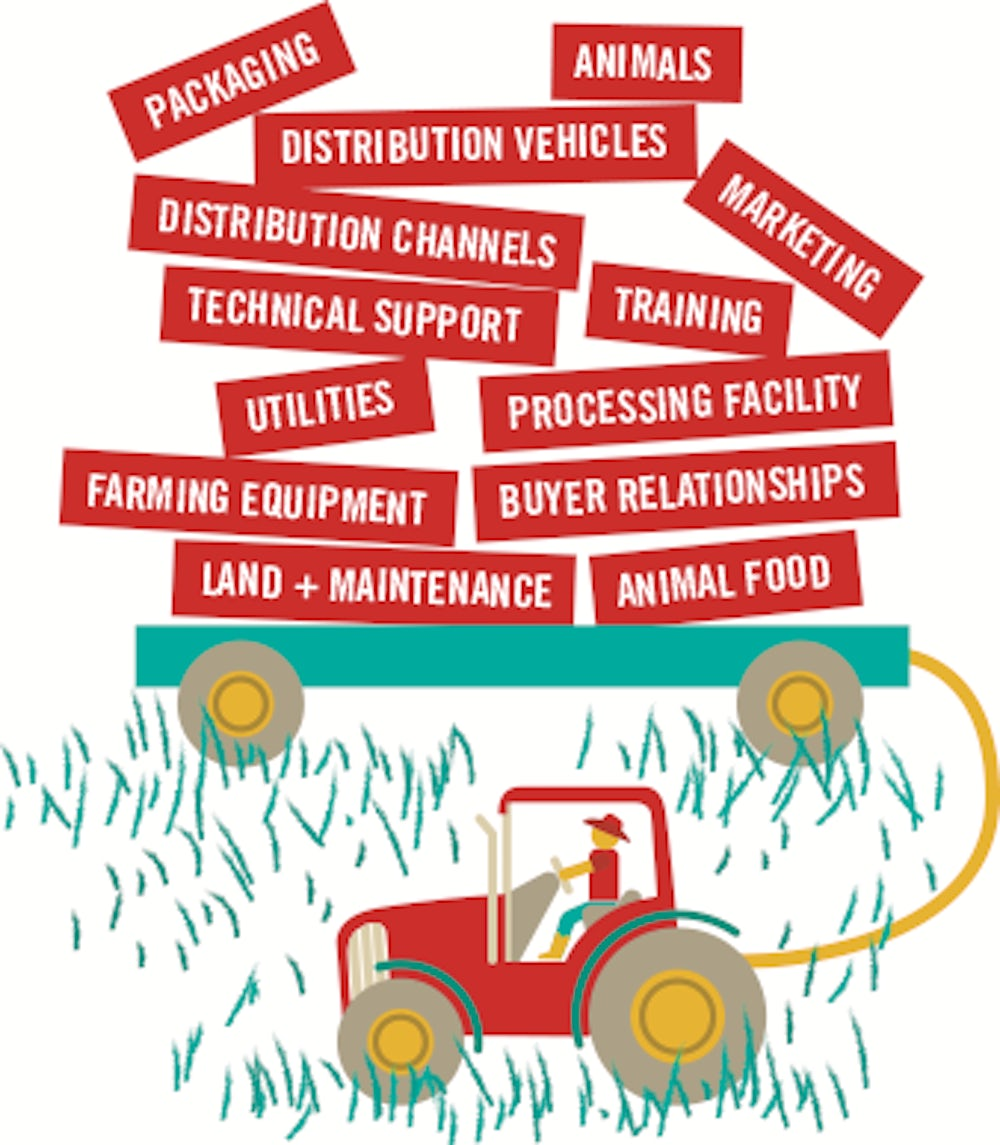 Infographic showing what farmers are typically responsible for, including packaging, animals, distribution channels, training, technical support, utilities, processing facility, farming equipment, buyer relationships, land and maintenance, and animal food